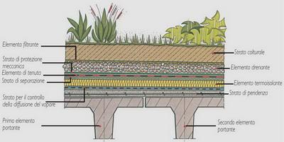 Copertura a verde con elemento termoisolante e for Sezione tetto giardino